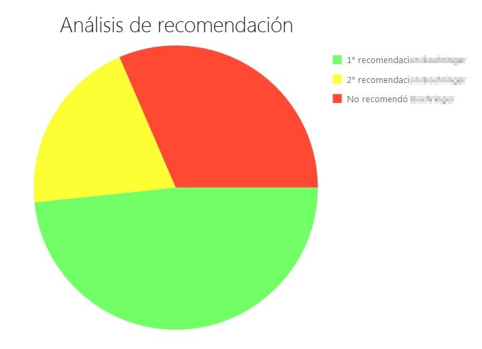 Análisis de recomendación de marca