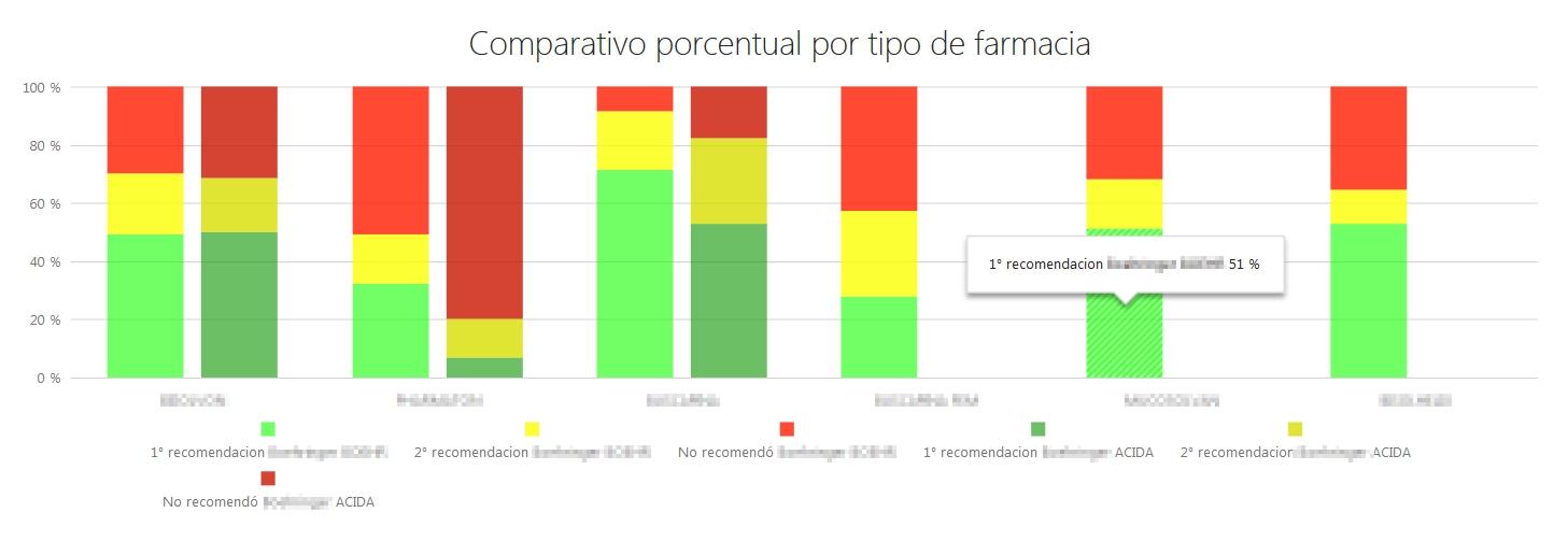 Comparativo de recomendaciones por tipología de farmacias