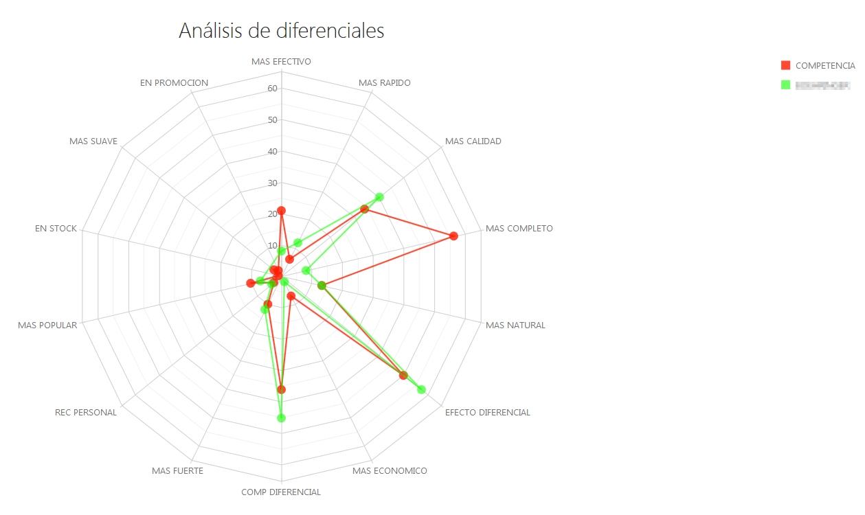 Mapa de diferenciales de recomendación por marca y laboratorio