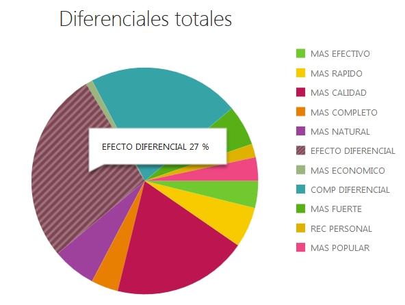 Porcentuales de diferenciales por marca, categoría y laboratorio