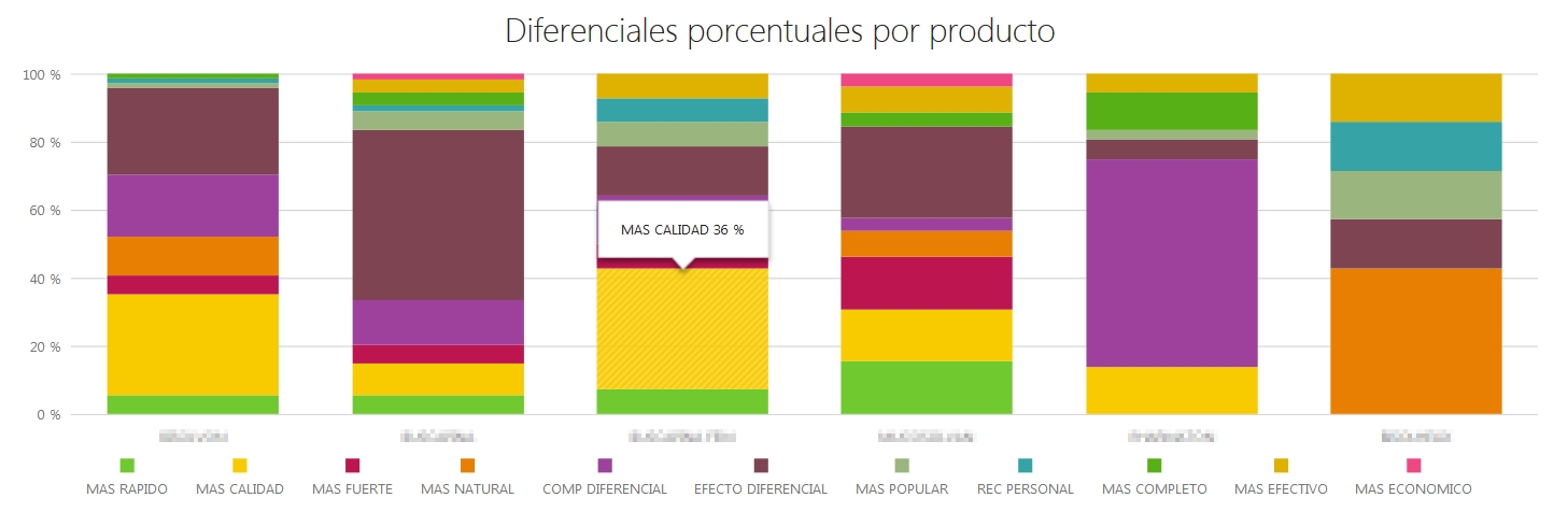 Diferenciales porcentuales por marca